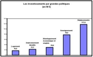 Graphique 1 budget 2011