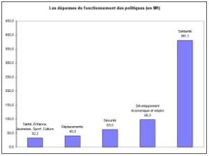 Graphique 2 budget 2011