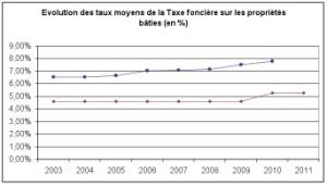 graphique 4 budget 2011