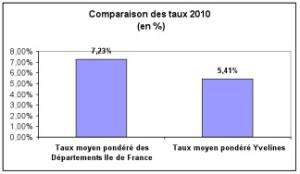 graphique 3 budget 2011