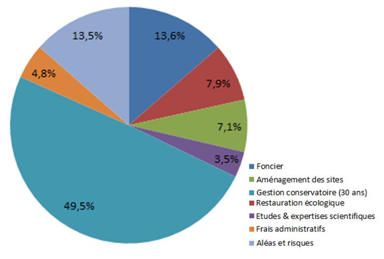 Unité de compensation : postes de coûts moyens