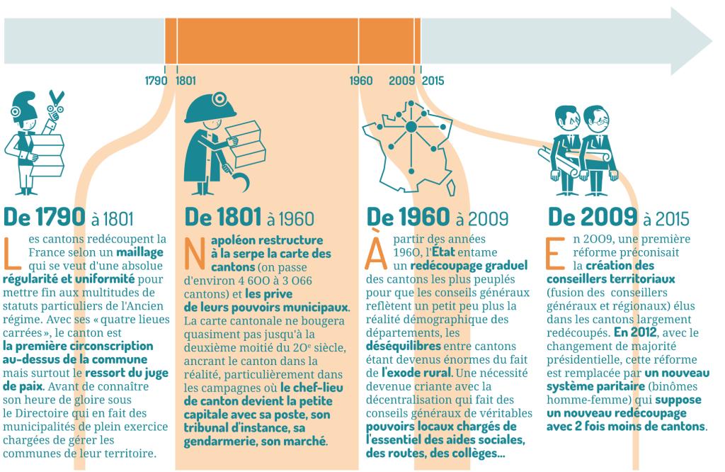 200 ans d'histoire