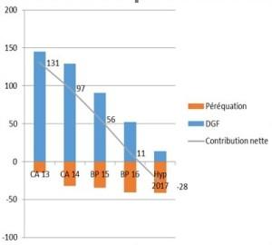 Au total, en 2017, la perte de ressources s'élève à 159 M€ par an par rapport à 2013.