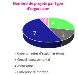 Nombre de projets par type d'organisme