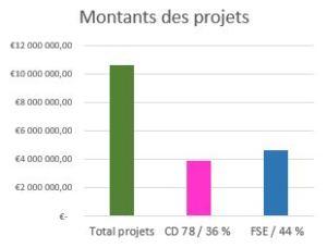 montant des projets