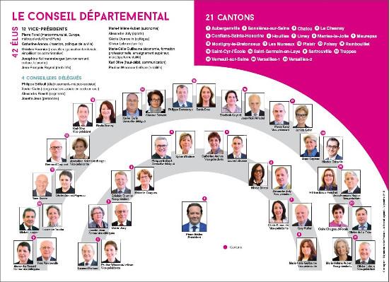 0dbb1e68f38 Fonctionnement - Conseil départemental des Yvelines